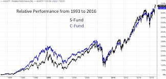 C Fund Chart The Unfavorable Season Tsp Vanguard Smart Investor