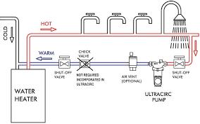 hot water circulation pump brisbane gold coast costs hot water circulation pump brisbane gold coast ultracirc service repairs