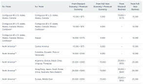 Aadvantage Miles Cash Value Calculator