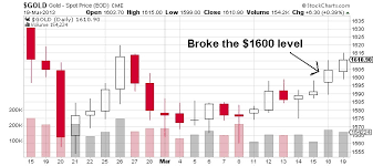 Cyprus Stock Market Chart What The Cyprus Crisis Told Me About Gold Bullion