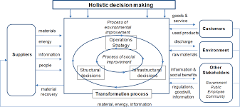 providing efficient decision support for green operations  holistic decision making in a sustainable operations system