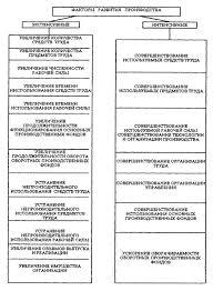 Классификация факторов и резервов повышения эффективности  Классификация факторов и резервов повышения эффективности деятельности предприятия