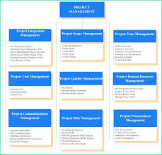 Most Recent Project Management Template Word For 9 Project Charter