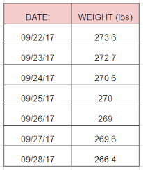 Weight Tracking Graph Honest Isagenix Review
