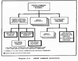 Joint Forces Command Organization Chart Fm 1 108 Chapter 2