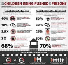 fact sheet how bad is the school to prison pipeline tavis fact sheet how bad is the school to prison pipeline