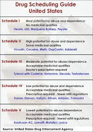 Medicines Schedule What Schedule Drug Is Valium Scheduled Medicines