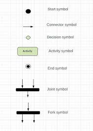 Uml Activity Diagrams Thusitha Wijerathne Medium