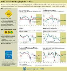 IMF World Economic Outlook (WEO), October 2014: Legacies, Clouds ...