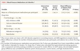 A Cluster Randomized Trial Of Blood Pressure Reduction In