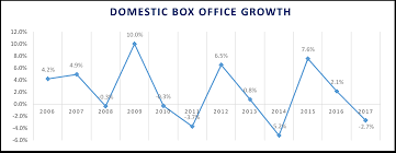 After A Cyclically Driven Downturn In 2017 A Box Office