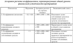 Электронная библиотека Оценка показателей характеризующих общий  Исходя из данных бухгалтерского баланса оценка коэффициентов характеризующих общий уровень финансовой устойчивости предприятия дана в таблице 3 2