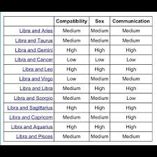 Pin By Josefina Colon On Libra Libra Compatibility Libra