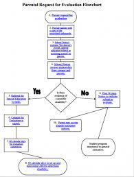 Special Education Process Flow Chart Texas 78 Proper Purchase Flowchart Template