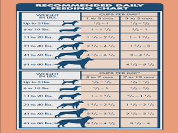 Blue Buffalo Basics Puppy Food Feeding Chart Foodfash