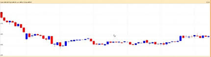 Why Does The Same Technical Charts For The Same Stock From