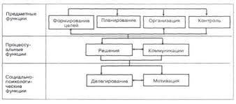 Система функций инновационного менеджмента