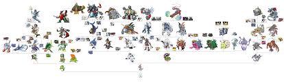 Digimon World Championship Digivolution Chart Digimon Gabumon Evolution Chart Related Keywords