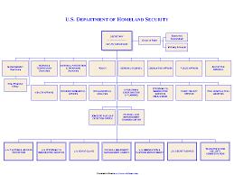 Dhs Org Chart Dhs Organizational Chart 1 Pdfsimpli