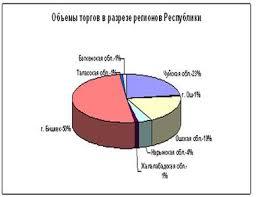 Реферат Кыргызская Фондовая биржа и фондовый рынок Кыргызстана  Доля Фондовой биржи Кыргызстана БТС по количеству сделок на рынке ценных бумаг Кыргызской Республики за 2010 год