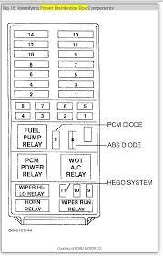 1995 explorer fuse panel diagram wiring diagram h8 1995 ford f150 fuse box diagram under dash at 1995 Ford F150 Fuse Box Diagram