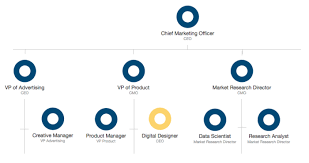example of org resources to create a digital marketing org chart for 2016