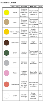 Spy Lens Color Chart For All Of You That Need Help With What Lens Color To Buy