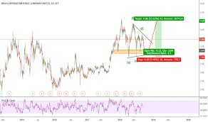 Stock Chart Thai Wha Stock Price And Chart Set Wha Tradingview