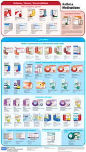 Asthma Drugs Chart Asthma Medications