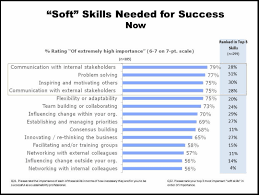 The Hard Truth About Soft Skills Dorothy Dalton