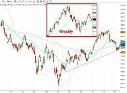 Deere Stock Chart John Deere Stock To Hit 100 Per Share Technical Analysis