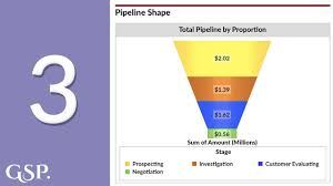 Salesforce Funnel Chart 3 Funnel Shape Salesforce Dashboard Chart