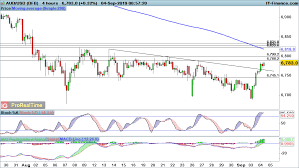 Eur Usd Gbp Usd And Aud Usd Gains May Well Be Fleeting