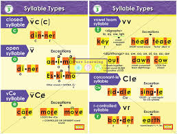syllable posters   Book Three Syllable Types Posters - closed open ...