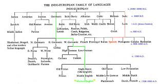 Flow Chart On Establishment Of Languages Indo European Family Of Languages Chronological Flowchart