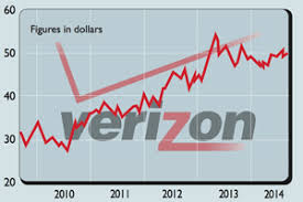 Verizon Share Price Chart Shares In Focus Can The Good Times Last For Verizon
