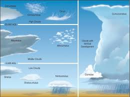 Noaa Sky Watcher Chart Cloud Reading Guides South 7th Science