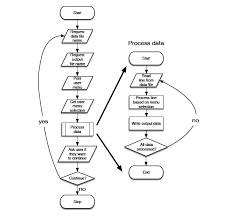 Flow Charts In Java Programming Solved Implement The Following Flow Chart In Java The Me