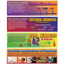 Pre Algebra Basic Concepts Chart