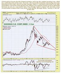 Are Copper Prices And China Set To Rally Commodity Trade