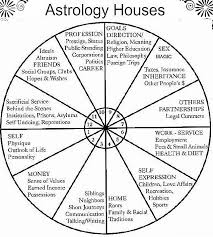 Natal Numerology Chart Astrology Houses Astrology Astrology Houses Astrology Chart