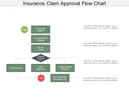 Flow Chart Styles Insurance Claim Approval Flow Chart Ppt Powerpoint