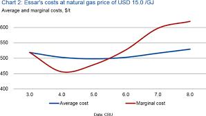 Steel Cost Chart How Essar Haziras Costs Influence Indian Steel Prices Cru