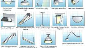 type of lighting. Type Of Lighting Fixtures Encourage Inspiration New Types Amazing Remodel With Along