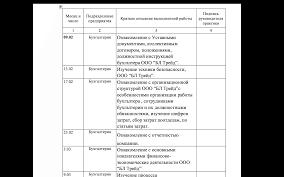 Дневник на отчет по производственной практике от руб diplomade дневник отчета по преддипломной практике