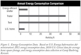 2010 Us Military Pay Chart The Kuwait Energy Efficiency Project Article The United