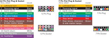 wiring diagram for 7 pole trailer plug wirdig