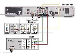 cable tv hookup digital stb hdtv connections component video and dvi are both shown but only one is required for video optical and coax digital audio are both shown but only one is required for