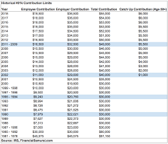 2018 Retirement Plan Contribution Limits Chart How Much Can I Contribute To My Self Employed 401 K Plan