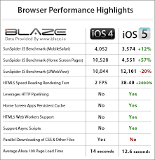 Report Ios 5 Browser Performance Test The Tech Journal